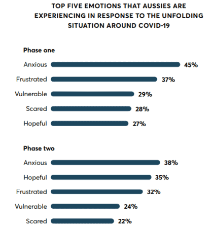 emotions caused by COVID-19